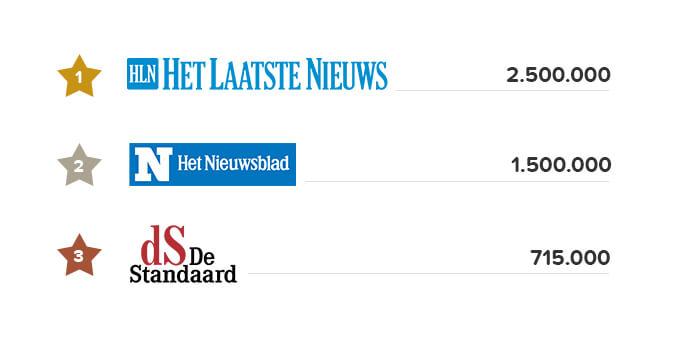 lezersaantallen belgische kranten
